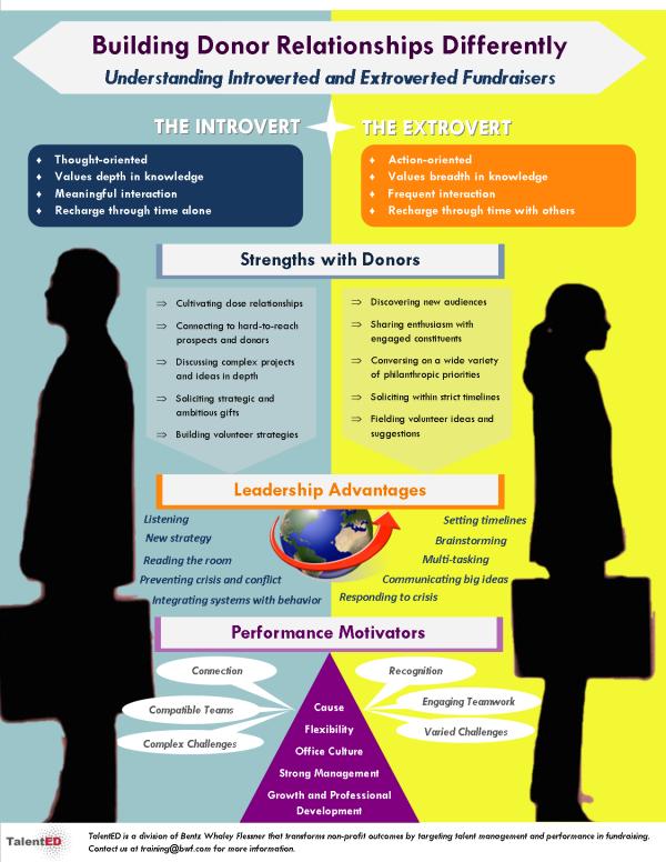 intro extrovert infographic
