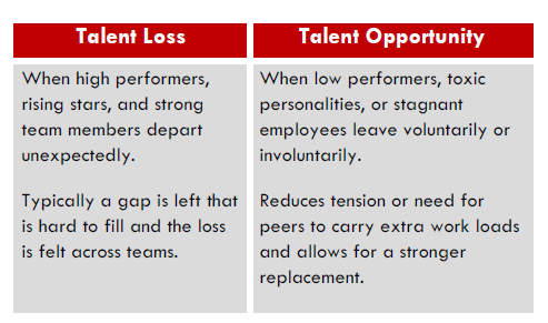 talent loss and opp